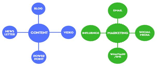 content & marketing 4x4
