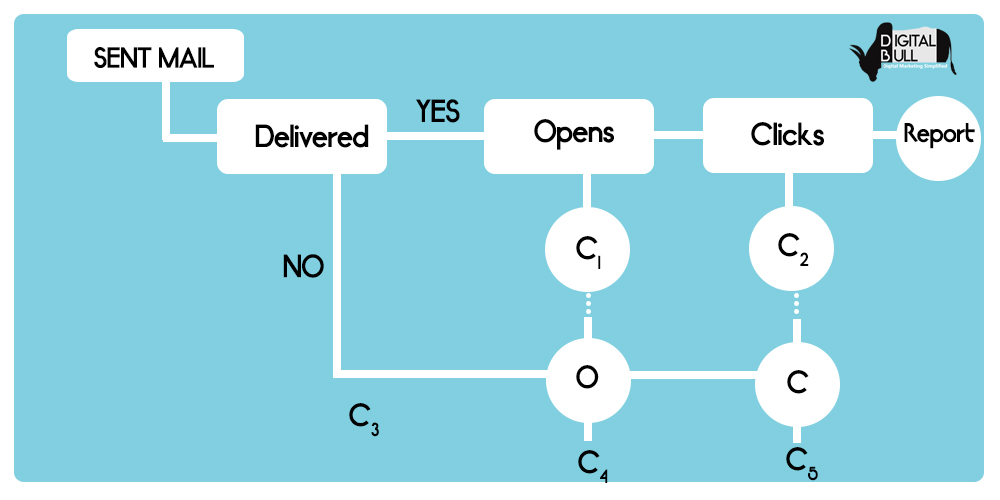 email-marketing-process