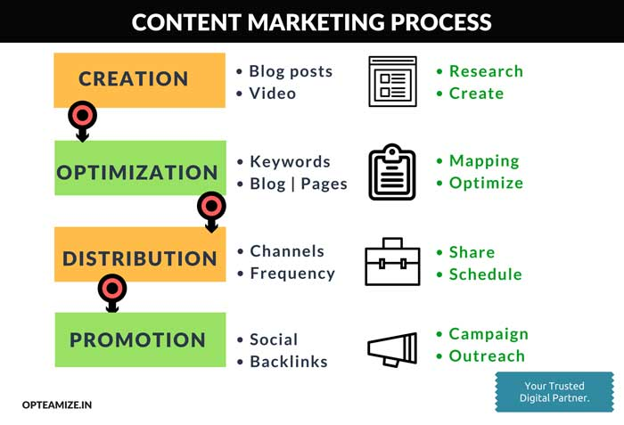 Content Creation Services. content Marketing Goals. content-writing-goals.
