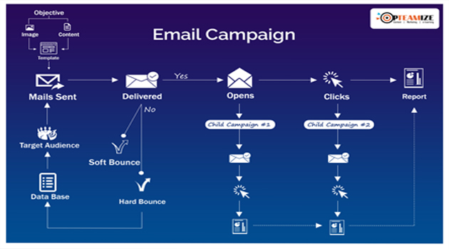 Email-campaign