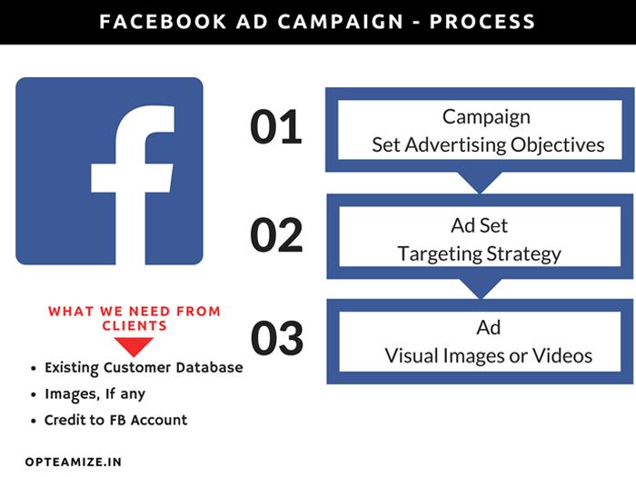 social-media-process