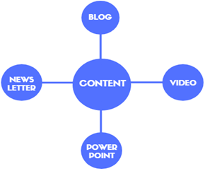 branches-of-content